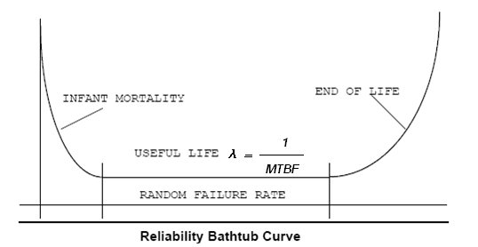 Reliability Bathtub Curve